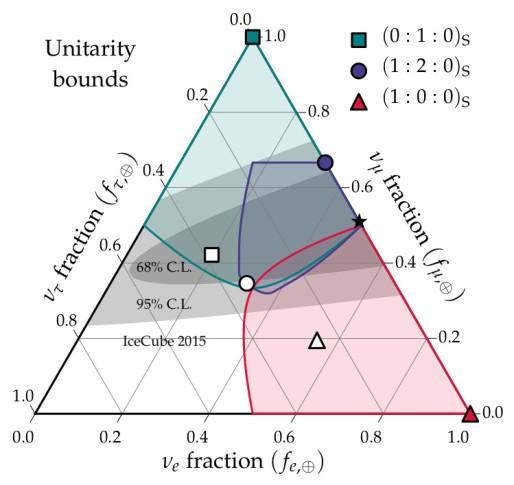triangle_unitarity